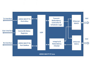 ARINC 664 P7 -IP_ BlockDiagram